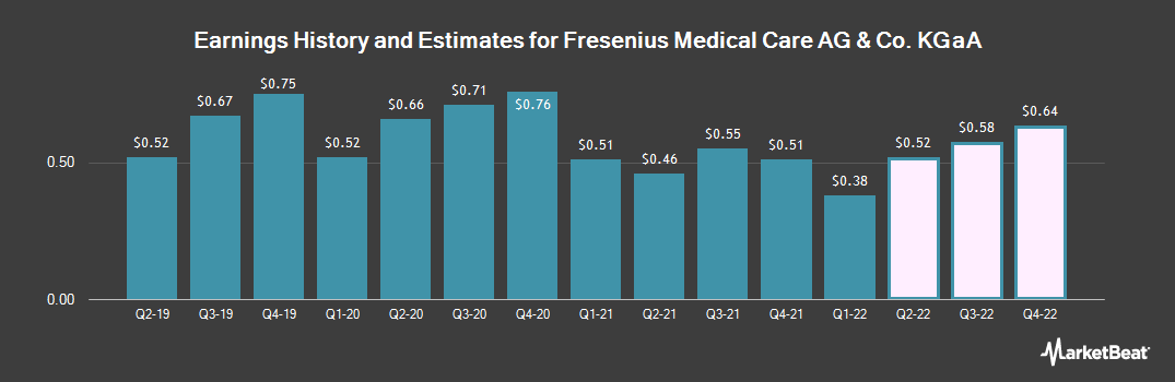 Earnings by Quarter for Fresenius Medical Care (NYSE:FMS)