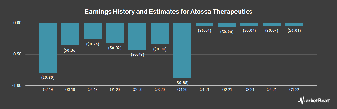 Earnings by Quarter for Atossa Genetics (NASDAQ:ATOS)