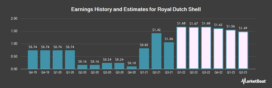Earnings by Quarter for Royal Dutch Shell (NYSE:RDS.A)