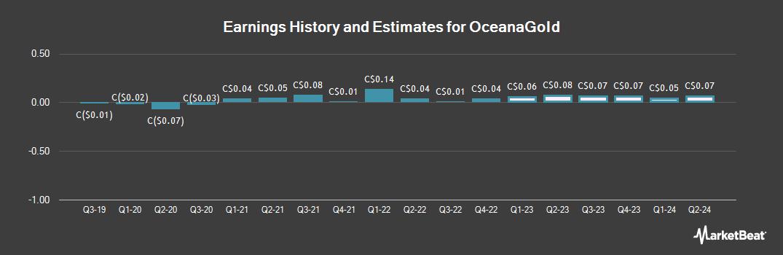 Earnings by Quarter for OceanaGold (TSE:OGC)