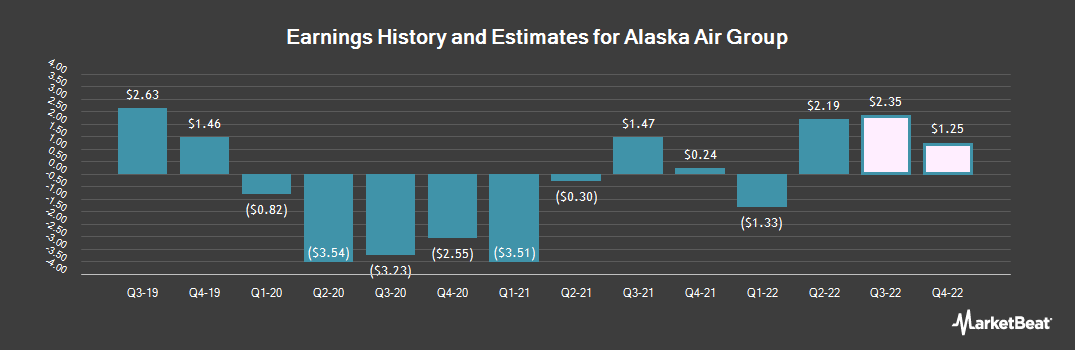 Earnings by Quarter for Alaska Air Group (NYSE:ALK)