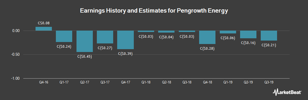 Earnings by Quarter for Pengrowth Energy (TSE:PGF)