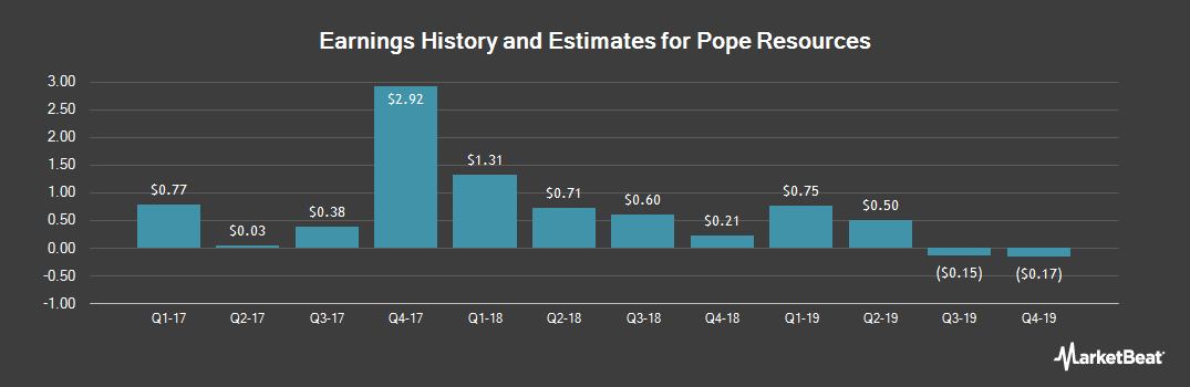 Earnings by Quarter for Pope Resources A Delaware (NASDAQ:POPE)