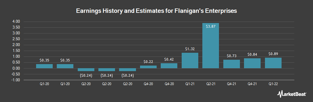 Earnings by Quarter for Flanigan`s Enterprises (NYSEAMERICAN:BDL)