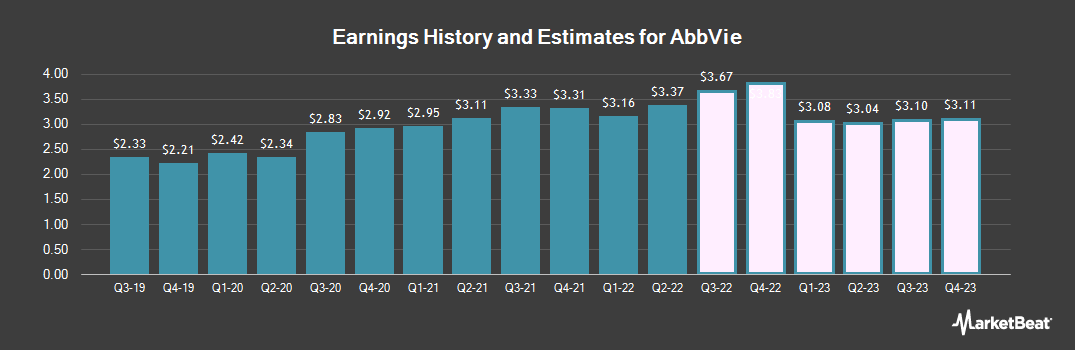 Earnings by Quarter for AbbVie (NYSE:ABBV)