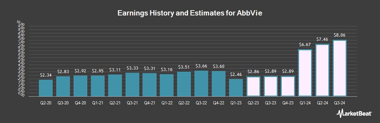 Earnings by Quarter for AbbVie (NYSE:ABBV)