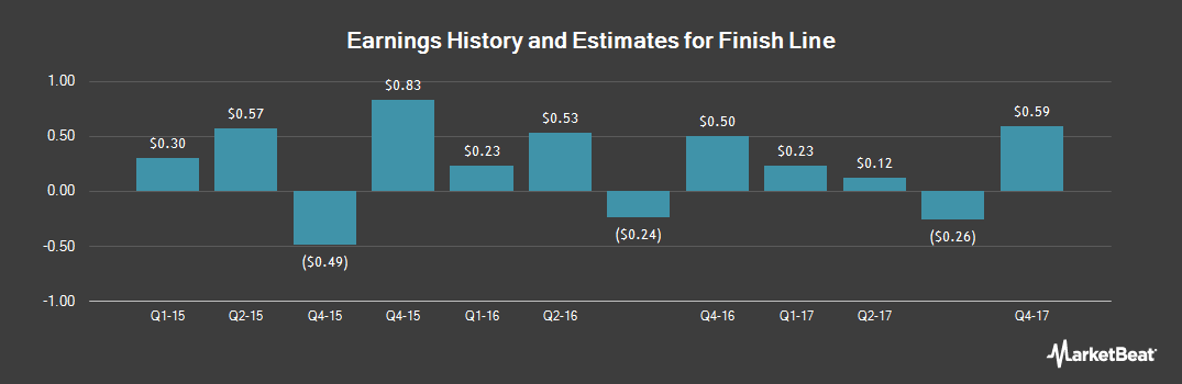 Earnings by Quarter for The Finish Line (NASDAQ:FINL)