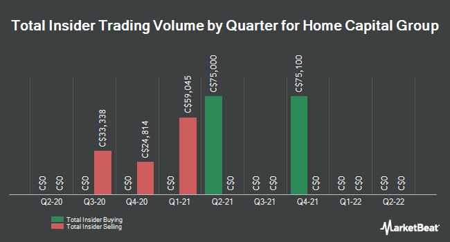 Insider Trades by Quarter for Home Capital Group (TSE:HCG)