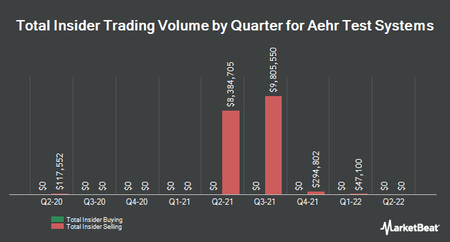 Insider Trades by Quarter for Aehr Test Systems (NASDAQ:AEHR)