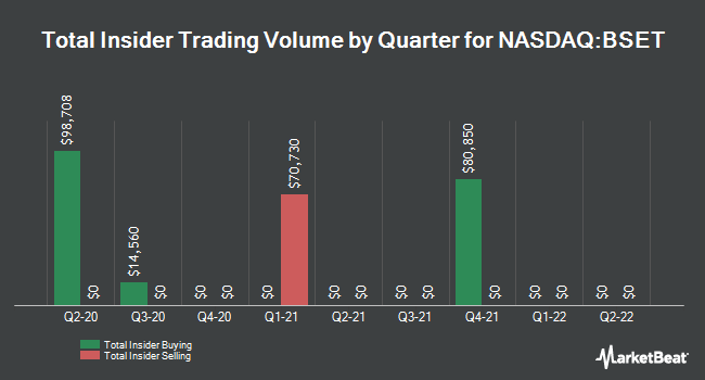 Insider Trading History for Bassett Furniture Industries (NASDAQ:BSET)