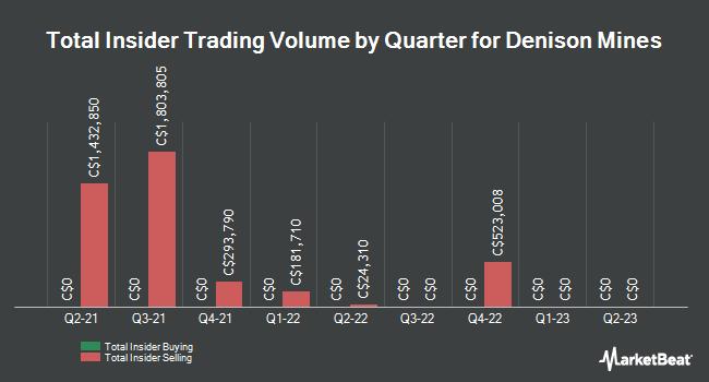 Insider Trading History for Denison Mines (TSE:DML)