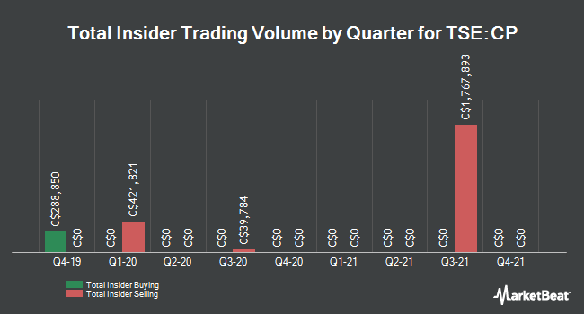 Insider Trades by Quarter for Canadian Pacific Railway (TSE:CP)