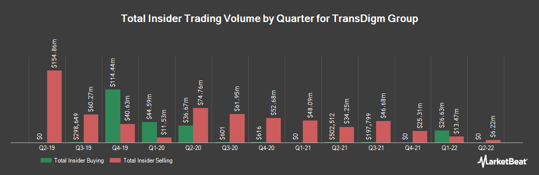 Insider Trading History for TransDigm Group (NYSE:TDG)
