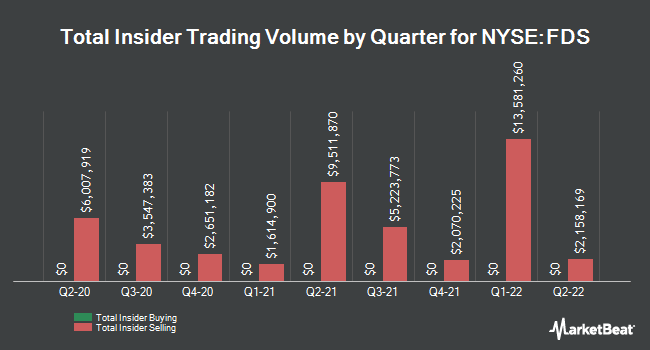 Insider Trades by Quarter for FactSet Research Systems (NYSE:FDS)