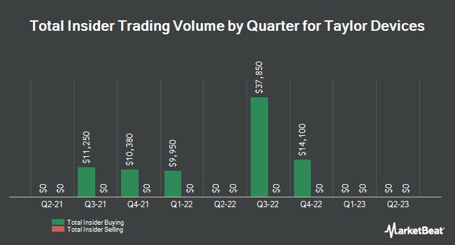 Insider Trading History for Taylor Devices (NASDAQ:TAYD)