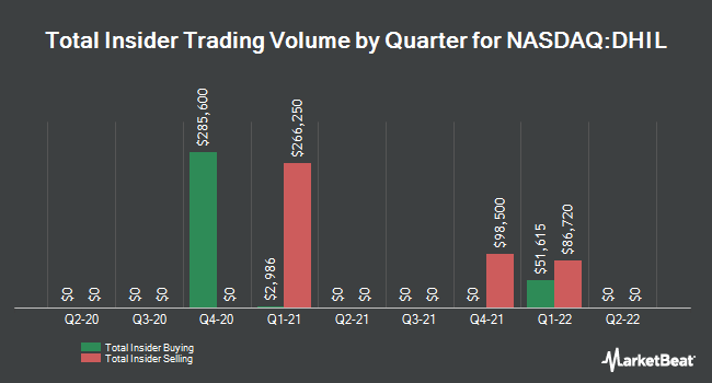 Insider Trades by Quarter for Diamond Hill Investment Group (NASDAQ:DHIL)