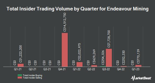 Insider Trades by Quarter for Endeavour Mining (TSE:EDV)