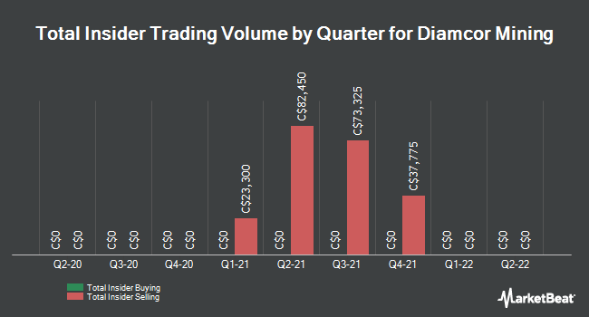 Insider Trading History for Diamcor Mining (CVE:DMI)