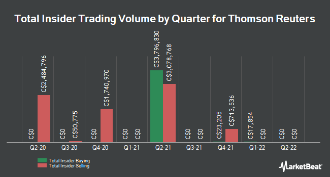 Insider Trades by Quarter for Thomson Reuters (TSE:TRI)