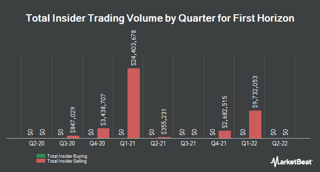 Insider Trades by Quarter for First Horizon National (NYSE:FHN)
