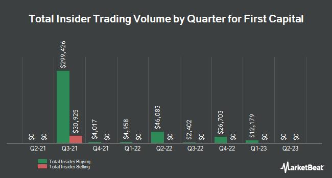 Insider Trades by Quarter for First Capital (NASDAQ:FCAP)