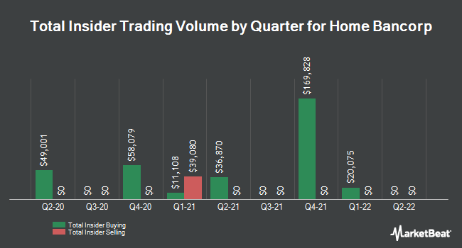 Insider Trades by Quarter for Home Bancorp (NASDAQ:HBCP)