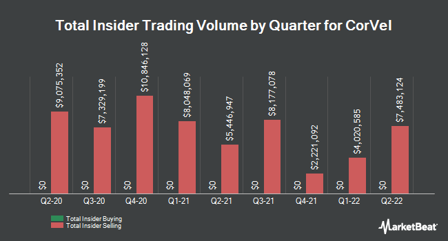 Insider Trades by Quarter for CorVel Corp. (NASDAQ:CRVL)