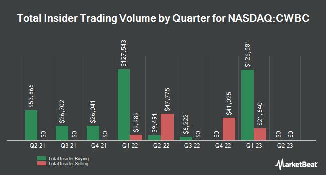Insider Trades by Quarter for Community West Bancshares (NASDAQ:CWBC)