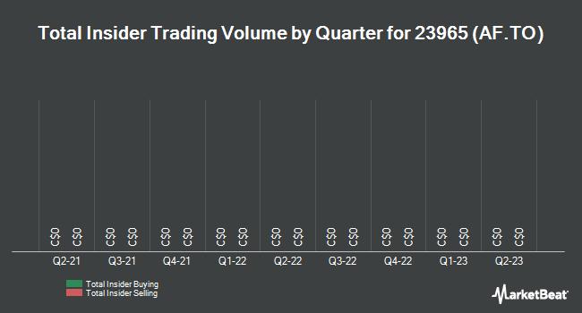 Insider Trades by Quarter for AlarmForce Industries (TSE:AF)