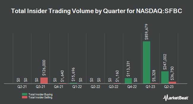 Insider Trades by Quarter for Sound Financial Bancorp (NASDAQ:SFBC)