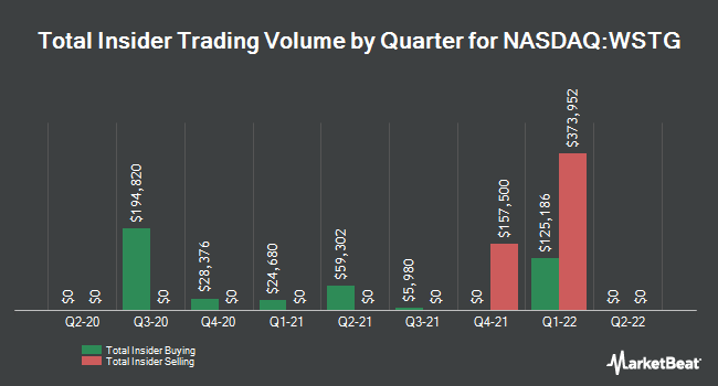 Insider Trades by Quarter for Wayside Technology Group (NASDAQ:WSTG)