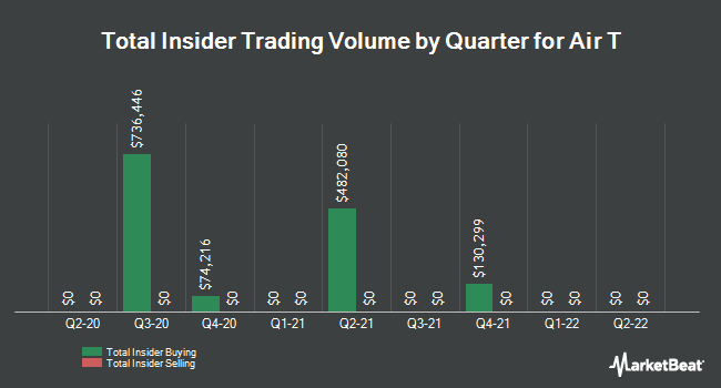 Insider Trades by Quarter for Air T (NASDAQ:AIRT)