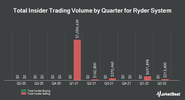 Insider Trades by Quarter for Ryder System (NYSE:R)