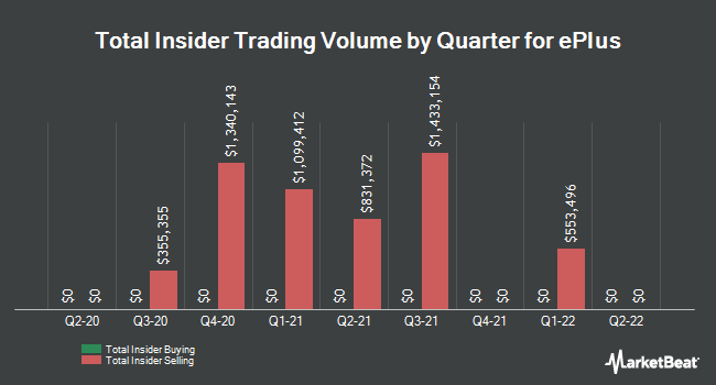 Insider Trades by Quarter for ePlus (NASDAQ:PLUS)