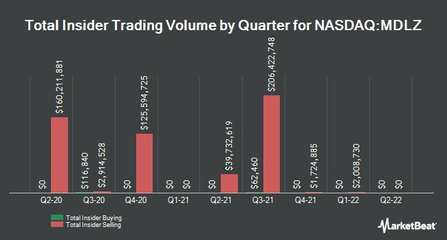 Insider Trades by Quarter for Mondelez International (NASDAQ:MDLZ)