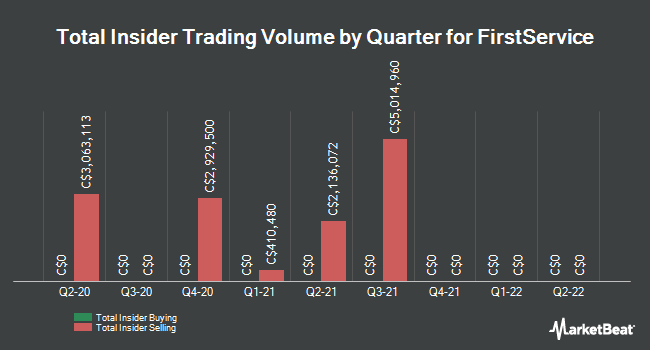 Insider Trades by Quarter for FirstService (TSE:FSV)
