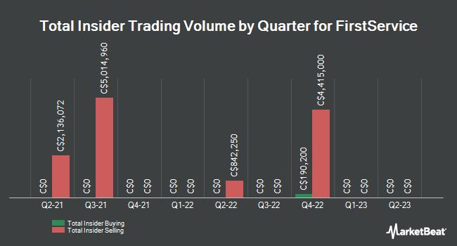 Insider Trading History for FirstService (TSE:FSV)