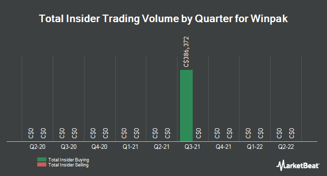 Insider Trades by Quarter for Winpak (TSE:WPK)