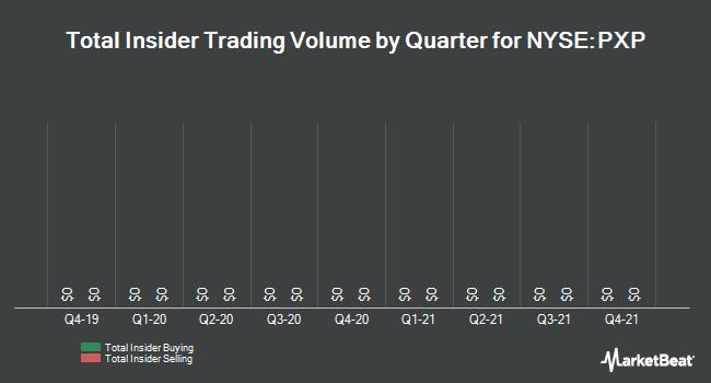Insider Trading History for Plains Exploration & Production (NYSE:PXP)