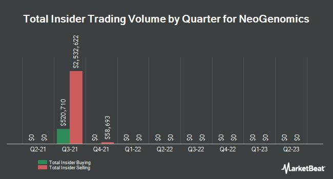 Insider Trading History for NeoGenomics (NASDAQ:NEO)