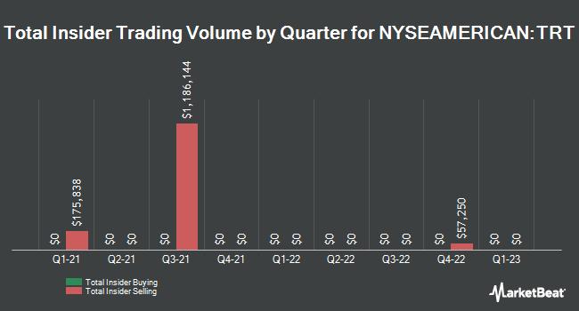 Insider Trades by Quarter for Trio-Tech International (NYSEAMERICAN:TRT)