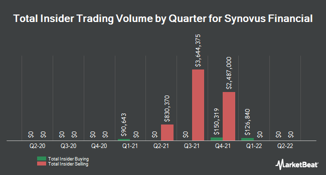 Insider Trades by Quarter for Synovus Financial (NYSE:SNV)