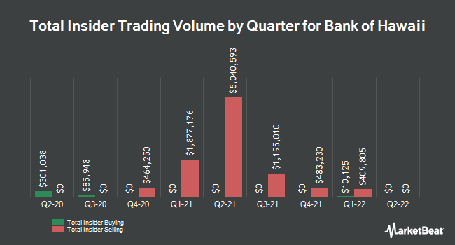 Insider Trades by Quarter for Bank of Hawaii (NYSE:BOH)