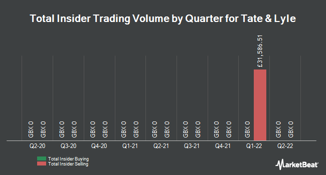 Insider Trades by Quarter for Tate & Lyle (LON:TATE)