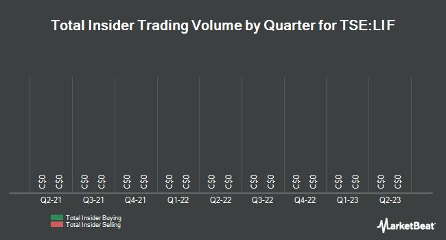 Insider Trades by Quarter for Labrador Iron Ore Royalty (TSE:LIF)