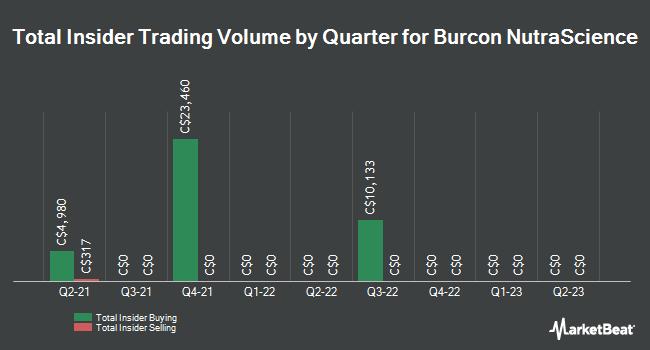 Insider Trades by Quarter for Burcon NutraScience (TSE:BU)