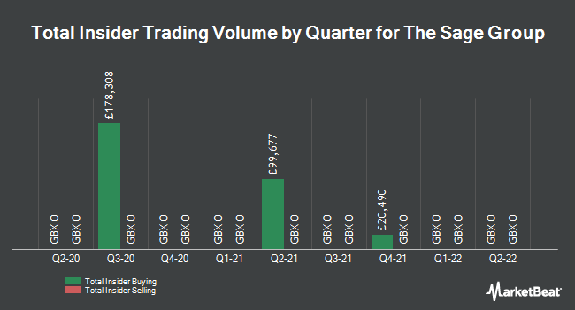 Insider Trades by Quarter for The Sage Group (LON:SGE)