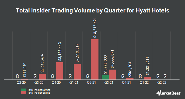 Insider Trades by Quarter for Hyatt Hotels (NYSE:H)