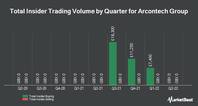 Insider Trades by Quarter for Arcontech Group (LON:ARC)