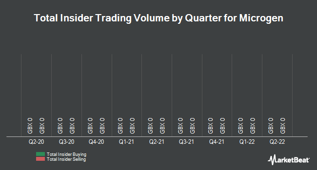 Insider Trades by Quarter for Microgen plc (LON:MCGN)